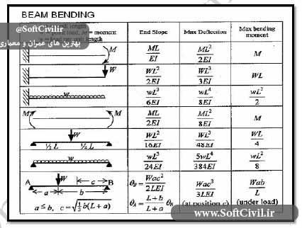 دانلود درسنامه تحلیل و مقاومت آزمون کارشناس رسمی