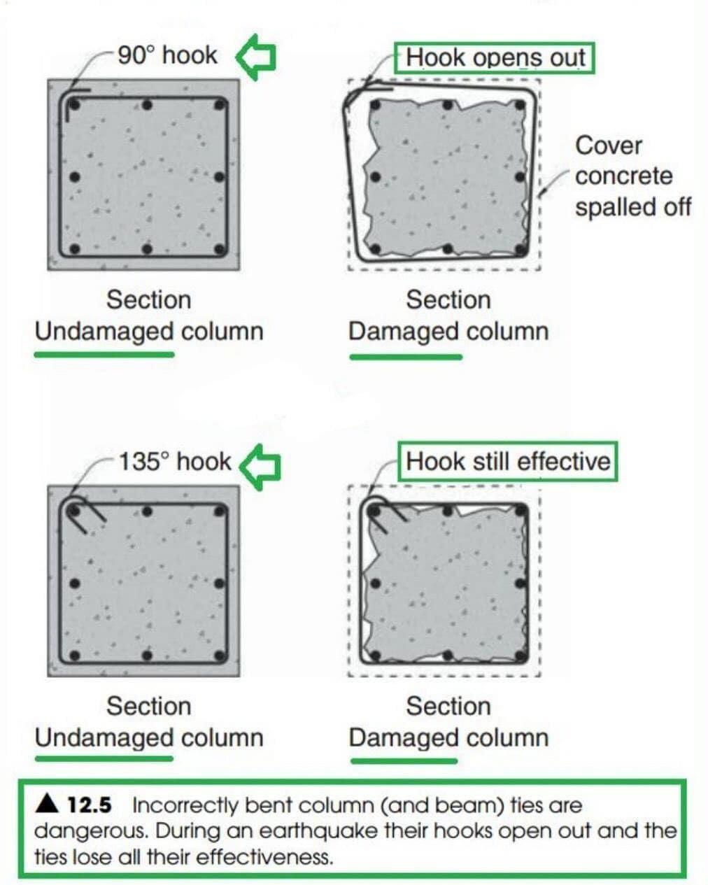 مقایسه عملکرد خم ۹۰ و ۱۳۵ درجه قلاب خاموت های ستون ها طی زمین لرزه