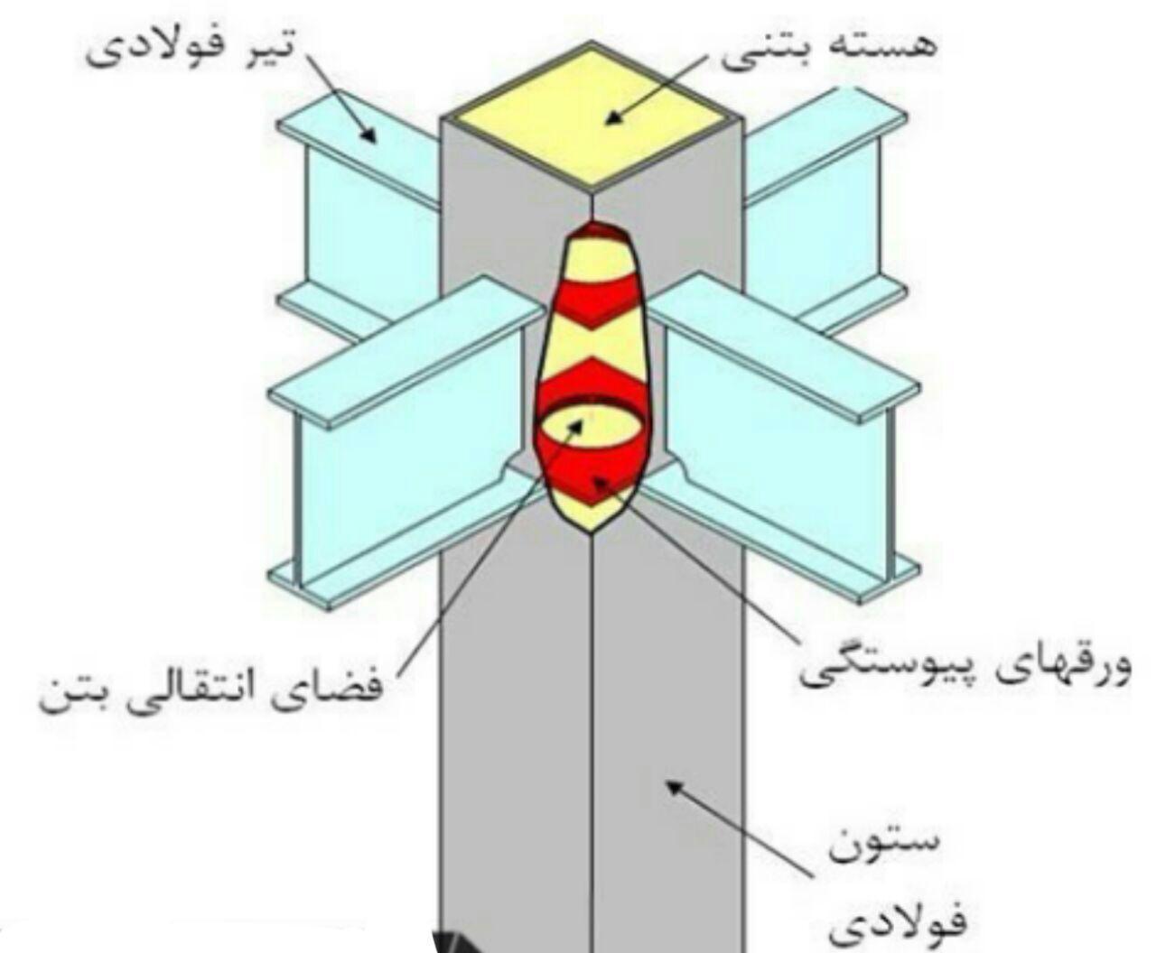 مقاومت مشخصه بتن باوزن مخصوص معمولی در مقاطع فولادی مختلط